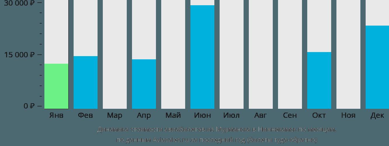 Динамика стоимости авиабилетов из Мурманска в Нижнекамск по месяцам