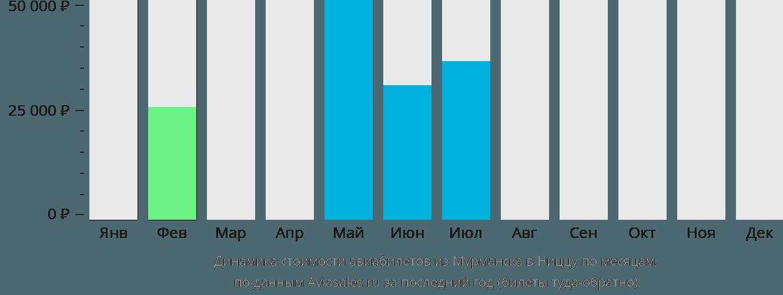 Динамика стоимости авиабилетов из Мурманска в Ниццу по месяцам