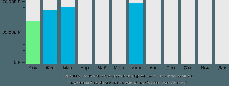 Динамика стоимости авиабилетов из Мурманска в Нячанг по месяцам