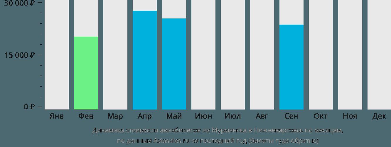 Динамика стоимости авиабилетов из Мурманска в Нижневартовск по месяцам