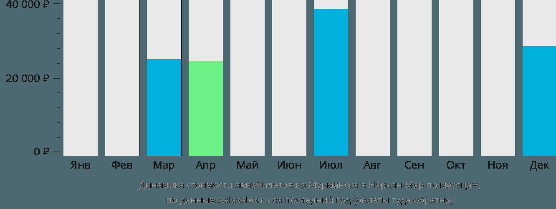 Динамика стоимости авиабилетов из Мурманска в Нарьян-Мар по месяцам