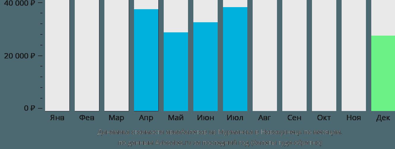 Динамика стоимости авиабилетов из Мурманска в Новокузнецк по месяцам