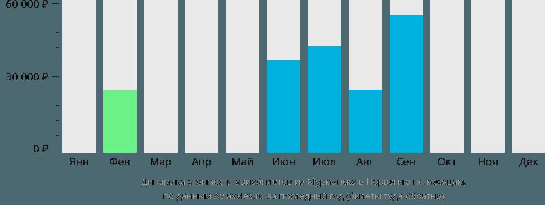 Динамика стоимости авиабилетов из Мурманска в Норвегию по месяцам