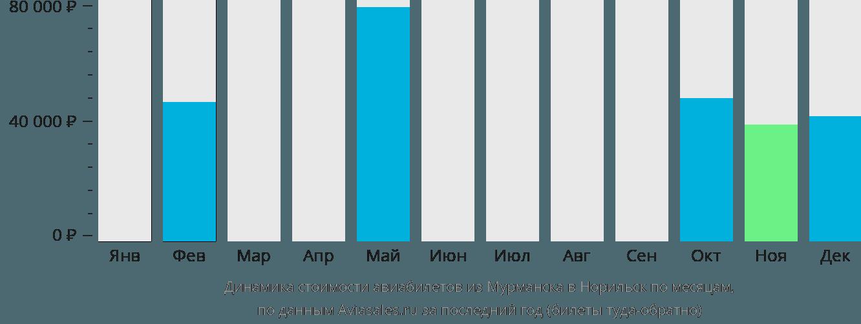 Динамика стоимости авиабилетов из Мурманска в Норильск по месяцам