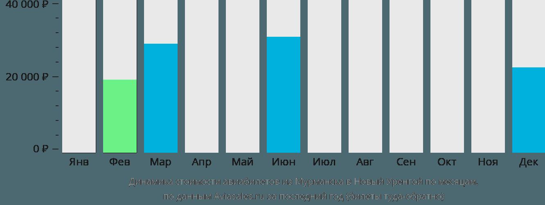 Динамика стоимости авиабилетов из Мурманска в Новый Уренгой по месяцам