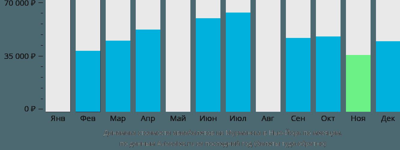 Динамика стоимости авиабилетов из Мурманска в Нью-Йорк по месяцам