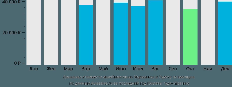 Динамика стоимости авиабилетов из Мурманска в Одессу по месяцам
