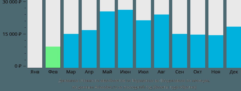 Динамика стоимости авиабилетов из Мурманска во Владикавказ по месяцам