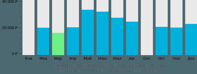 Динамика стоимости авиабилетов из Мурманска в Омск по месяцам
