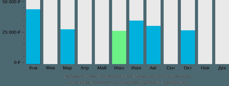 Динамика стоимости авиабилетов из Мурманска в Осло по месяцам