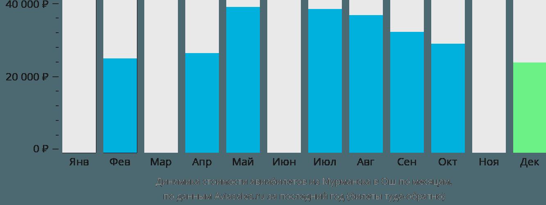 Динамика стоимости авиабилетов из Мурманска в Ош по месяцам