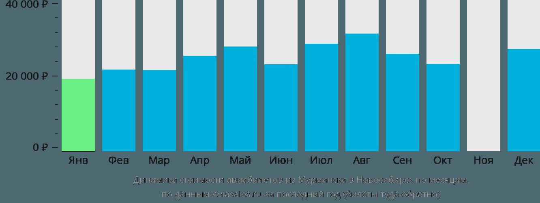 Динамика стоимости авиабилетов из Мурманска в Новосибирск по месяцам