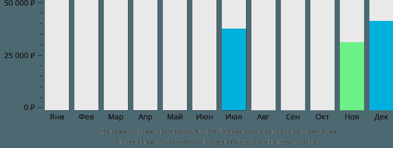 Динамика стоимости авиабилетов из Мурманска в Запорожье по месяцам