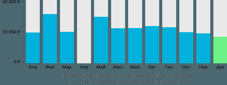 Динамика стоимости авиабилетов из Мурманска в Пермь по месяцам