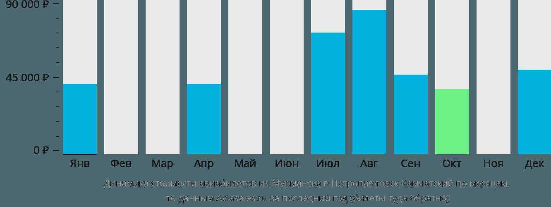 Динамика стоимости авиабилетов из Мурманска в Петропавловск-Камчатский по месяцам