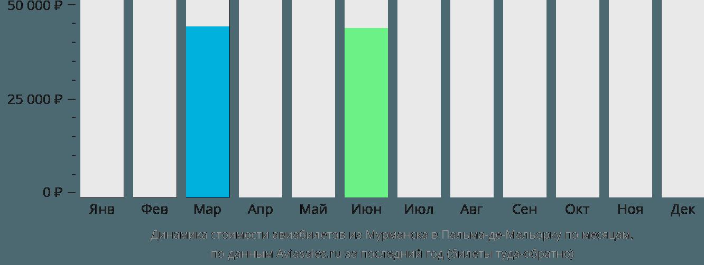 Динамика стоимости авиабилетов из Мурманска в Пальма-де-Майорку по месяцам