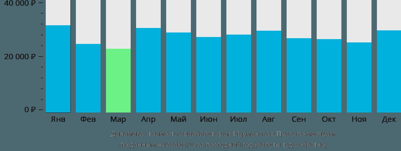Динамика стоимости авиабилетов из Мурманска в Прагу по месяцам