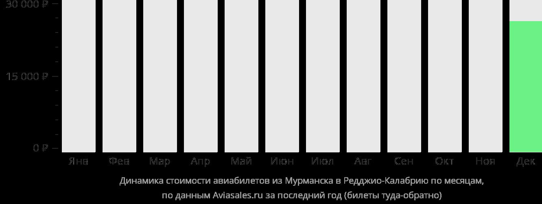 Динамика стоимости авиабилетов из Мурманска в Реджо-ди-Калабрию по месяцам