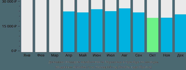 Динамика стоимости авиабилетов из Мурманска в Оренбург по месяцам