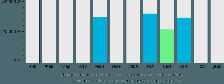 Динамика стоимости авиабилетов из Мурманска на Родос по месяцам