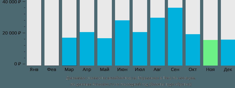 Динамика стоимости авиабилетов из Мурманска в Ригу по месяцам