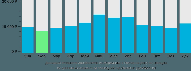 Динамика стоимости авиабилетов из Мурманска в Ростов-на-Дону по месяцам
