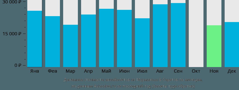 Динамика стоимости авиабилетов из Мурманска в Саратов по месяцам