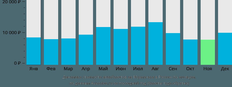 Динамика стоимости авиабилетов из Мурманска в Россию по месяцам