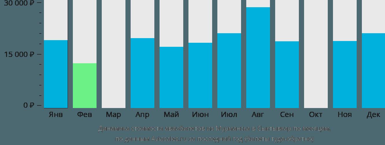 Динамика стоимости авиабилетов из Мурманска в Сыктывкар по месяцам