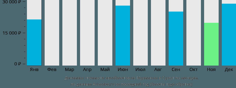 Динамика стоимости авиабилетов из Мурманска в Сургут по месяцам