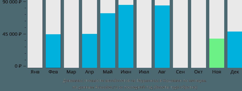 Динамика стоимости авиабилетов из Мурманска в Хошимин по месяцам