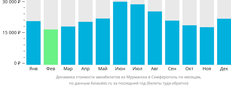Динамика стоимости авиабилетов из Мурманска в Симферополь по месяцам