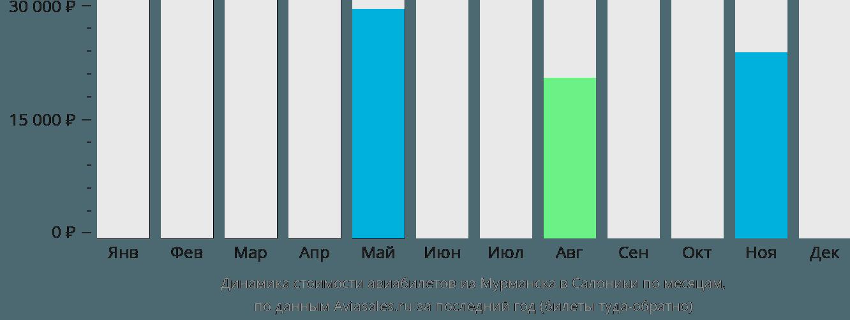 Динамика стоимости авиабилетов из Мурманска в Салоники по месяцам