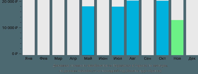 Динамика стоимости авиабилетов из Мурманска в Саранск по месяцам