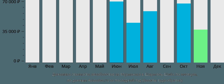 Динамика стоимости авиабилетов из Мурманска в Шарм-эль-Шейх по месяцам