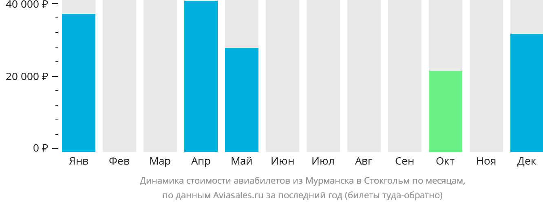 Динамика стоимости авиабилетов из Мурманска в Стокгольм по месяцам