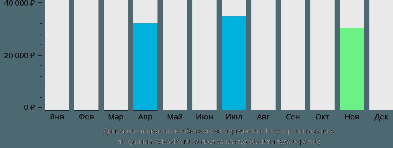 Динамика стоимости авиабилетов из Мурманска в Штутгарт по месяцам
