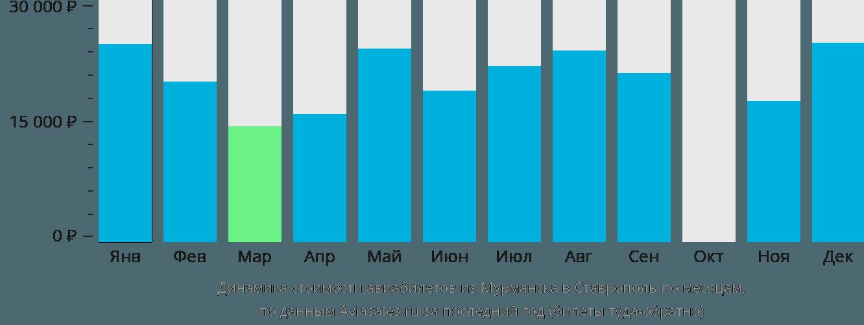 Динамика стоимости авиабилетов из Мурманска в Ставрополь по месяцам