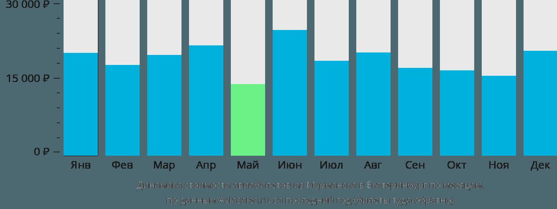 Динамика стоимости авиабилетов из Мурманска в Екатеринбург по месяцам