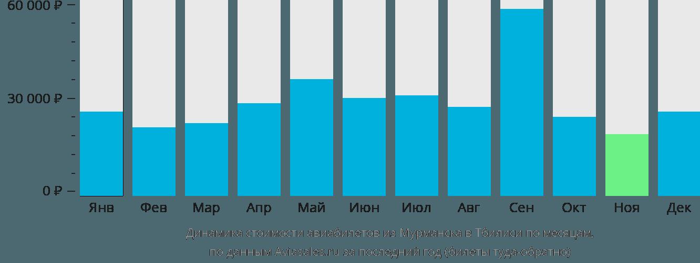Динамика стоимости авиабилетов из Мурманска в Тбилиси по месяцам