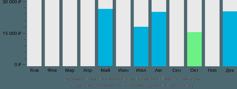 Динамика стоимости авиабилетов из Мурманска в Тамбов по месяцам
