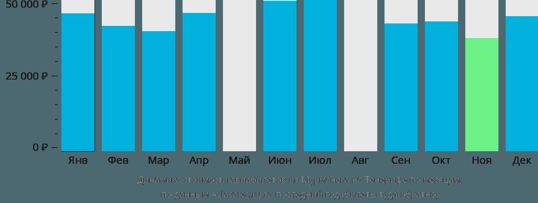 Динамика стоимости авиабилетов из Мурманска на Тенерифе по месяцам