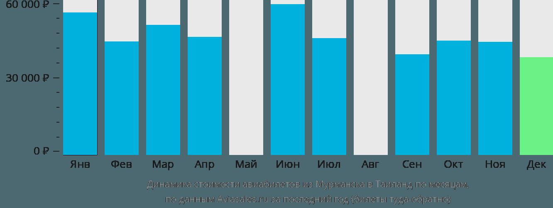 Динамика стоимости авиабилетов из Мурманска в Таиланд по месяцам