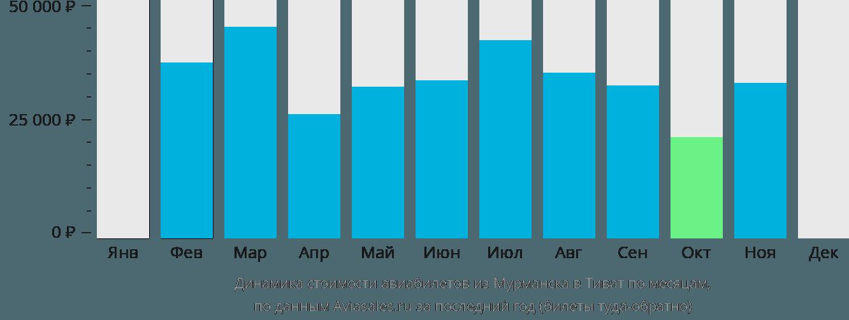 Динамика стоимости авиабилетов из Мурманска в Тиват по месяцам