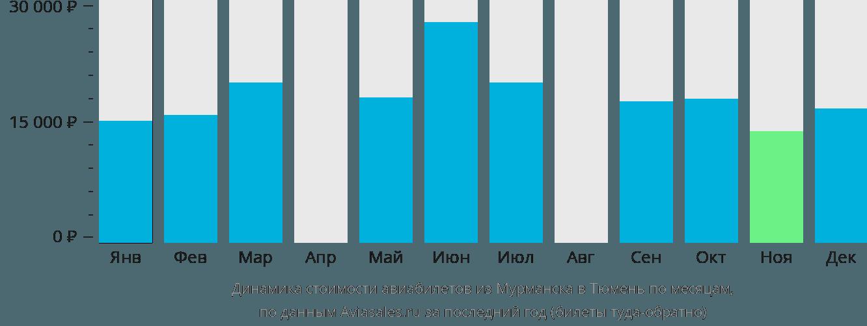 Динамика стоимости авиабилетов из Мурманска в Тюмень по месяцам