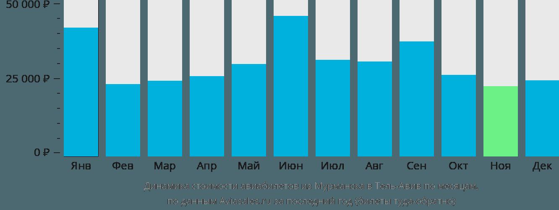 Динамика стоимости авиабилетов из Мурманска в Тель-Авив по месяцам