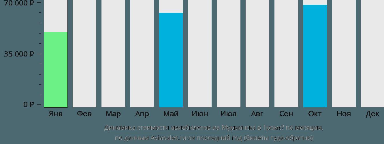 Динамика стоимости авиабилетов из Мурманска в Тромсё по месяцам