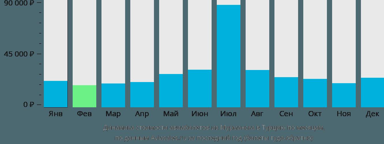 Динамика стоимости авиабилетов из Мурманска в Турцию по месяцам