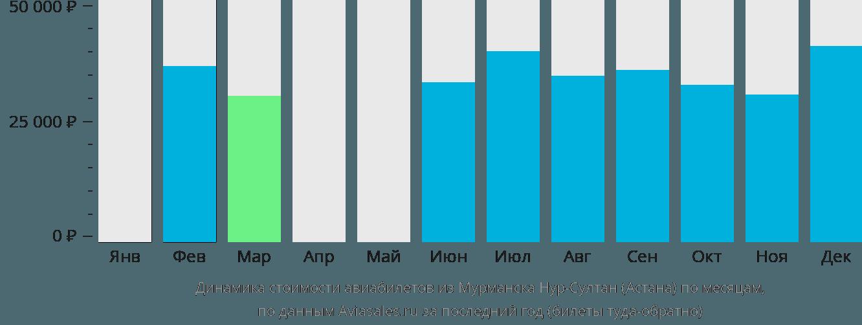 Динамика стоимости авиабилетов из Мурманска в Нур-Султан (Астана) по месяцам