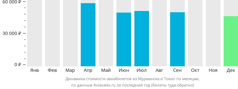Динамика стоимости авиабилетов из Мурманска в Токио по месяцам